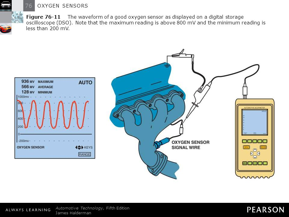 76 OXYGEN SENSORS OXYGEN SENSORS. - ppt download