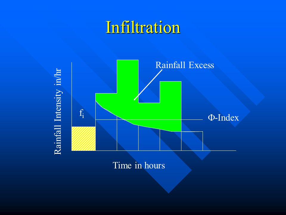 Infiltration Rainfall Excess Rainfall Intensity in/hr fi -Index