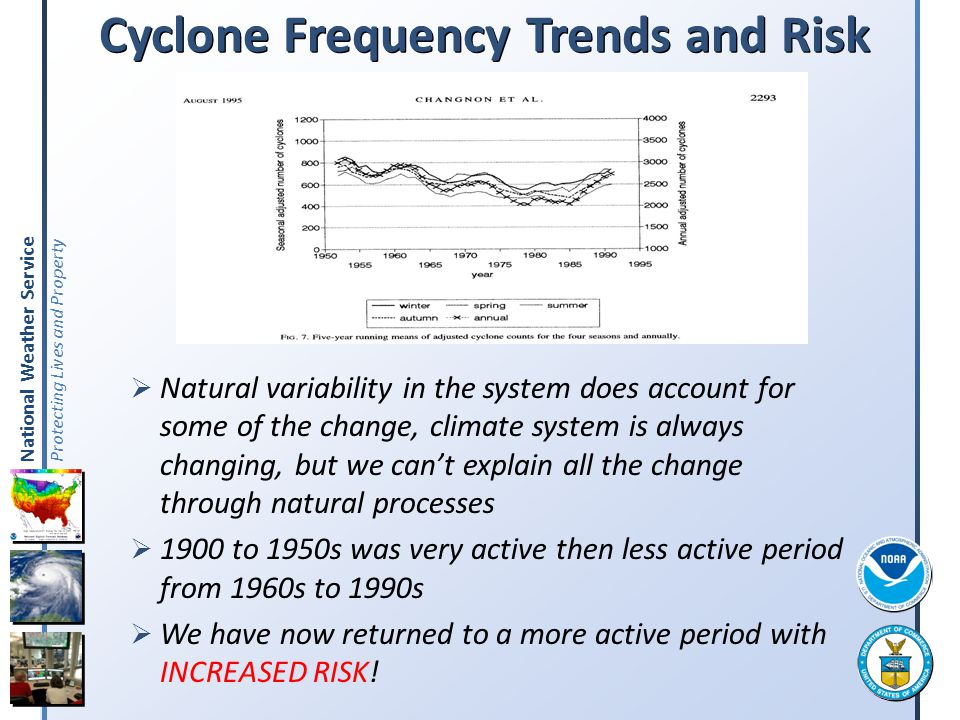 Cyclone Frequency Trends and Risk