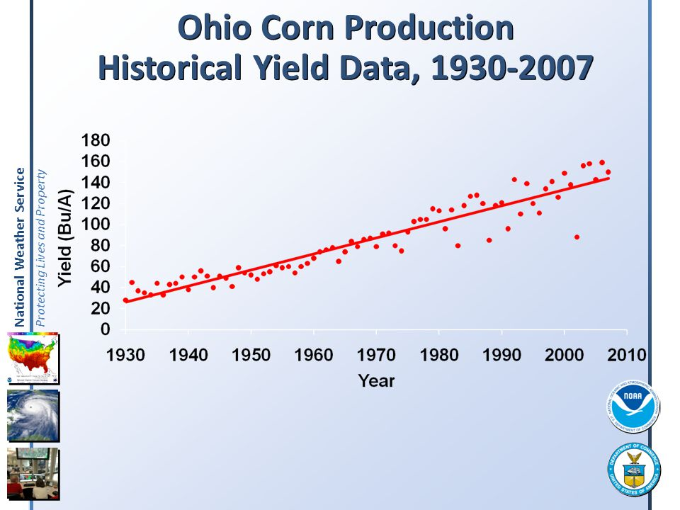 Ohio Corn Production Historical Yield Data,