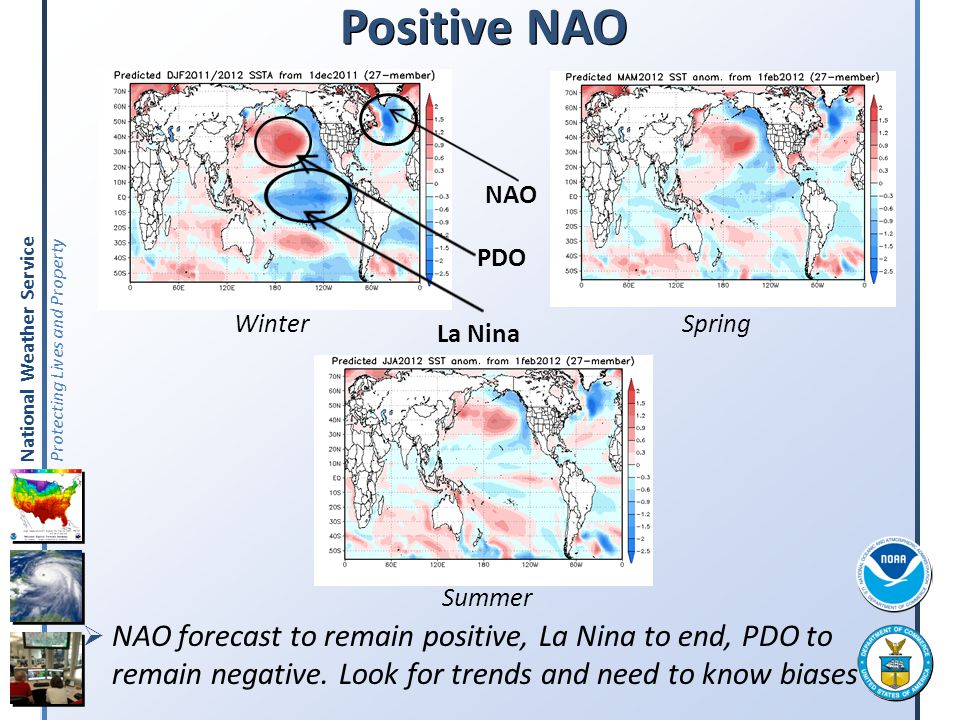 Positive NAO NAO. Winter. PDO. Spring. La Nina. Summer.