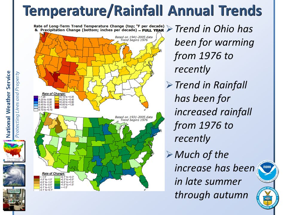 Temperature/Rainfall Annual Trends