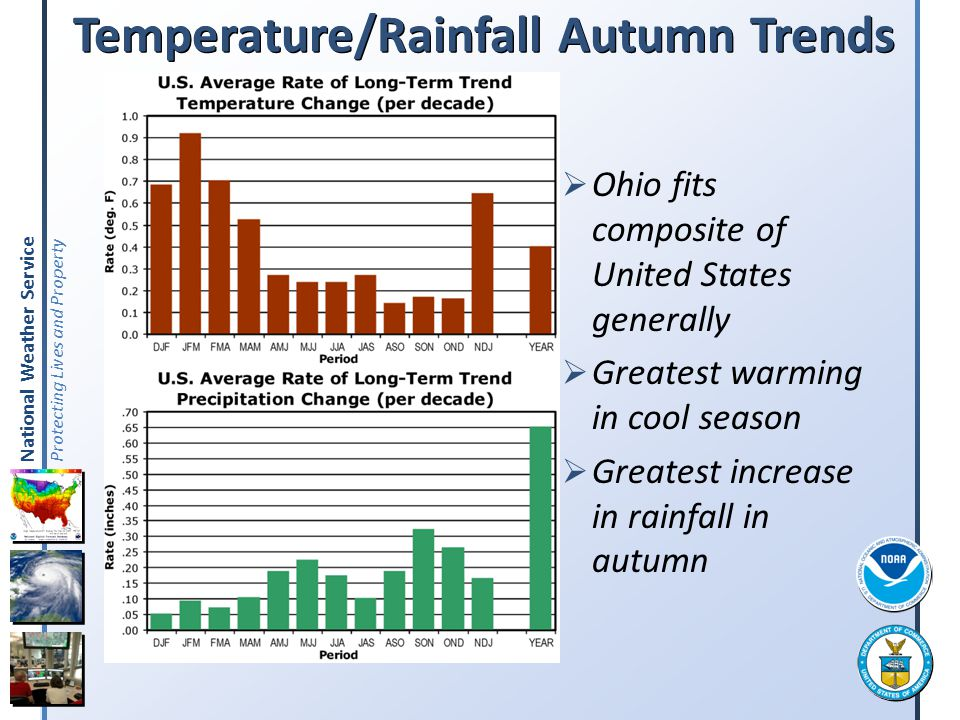 Temperature/Rainfall Autumn Trends
