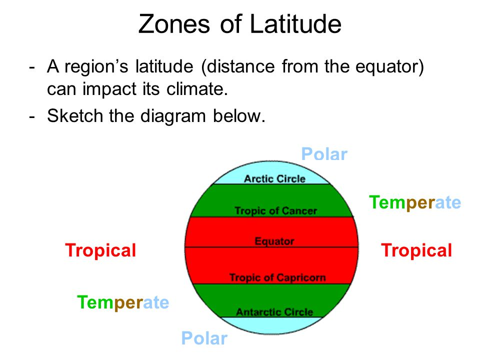 Zones of Latitude A region's latitude (distance from the equator) can impact its climate. Sketch the diagram below.
