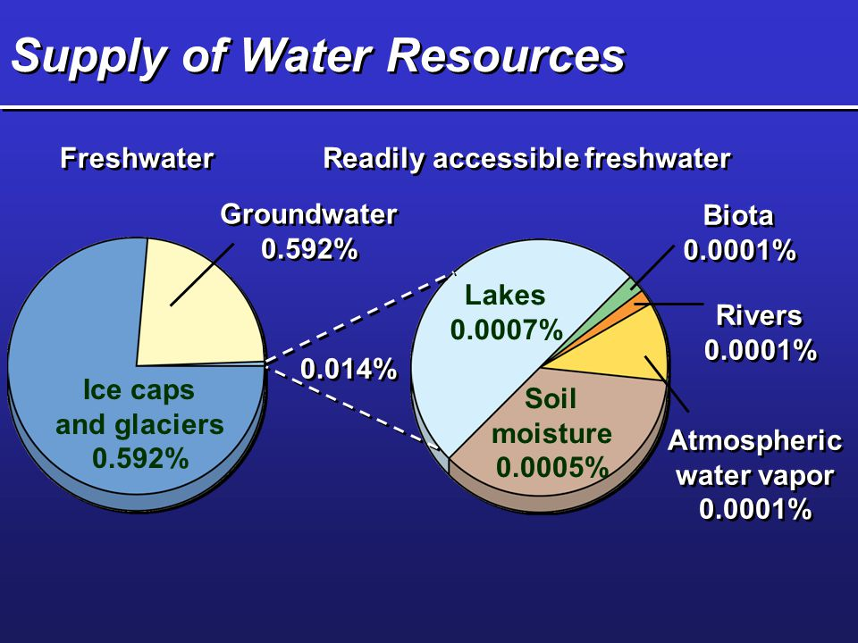 Supply of Water Resources