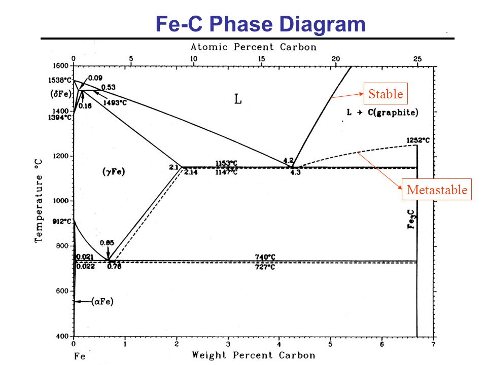 Slides on cast irons provided by prof krishanu biswas ppt video 2 fe c phase diagram stable metastable ccuart Image collections