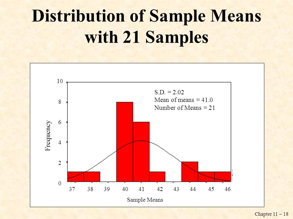 Distribution of Sample Means with 21 Samples