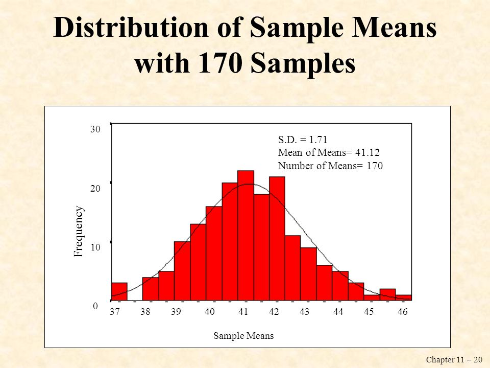 Distribution of Sample Means with 170 Samples