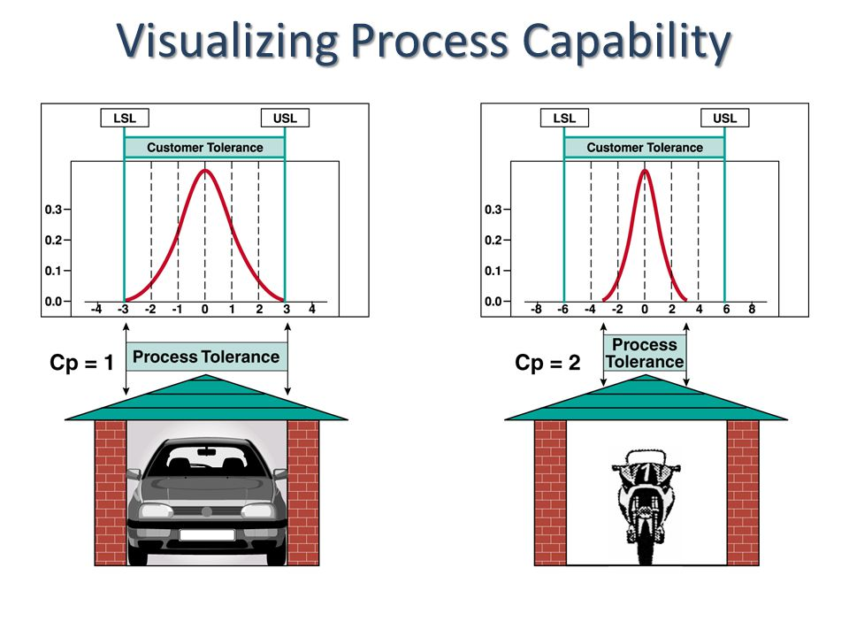 Process Capability ASQ Section ppt download
