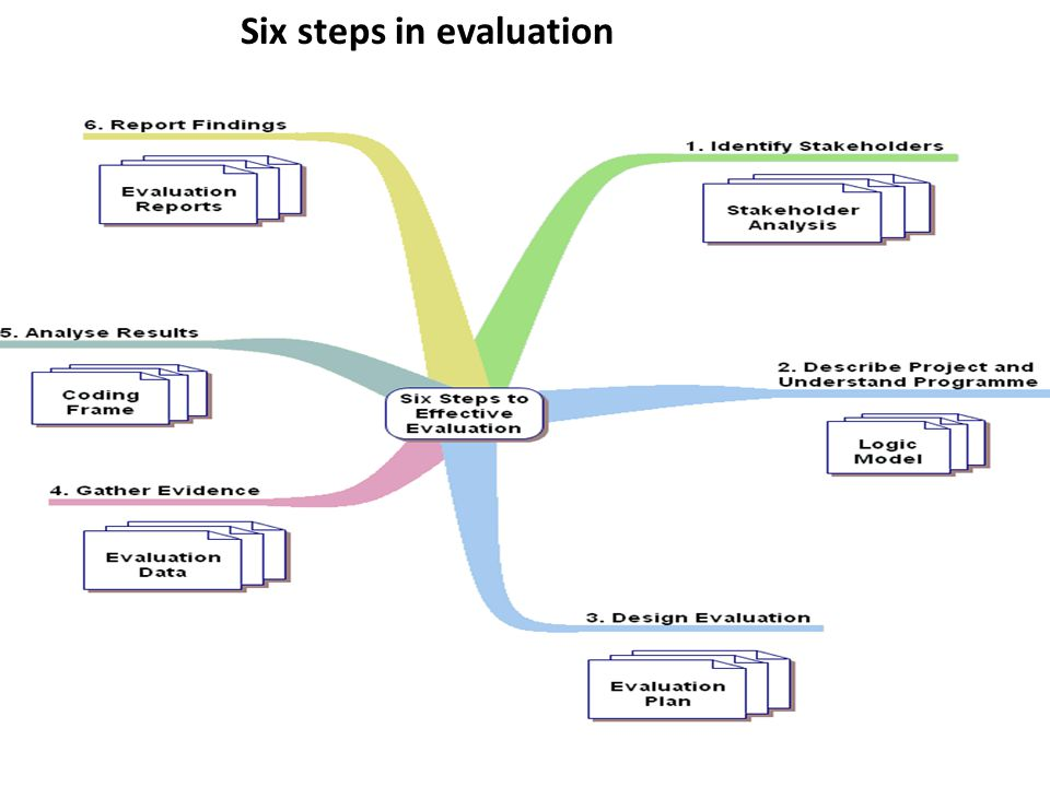Six steps in evaluation
