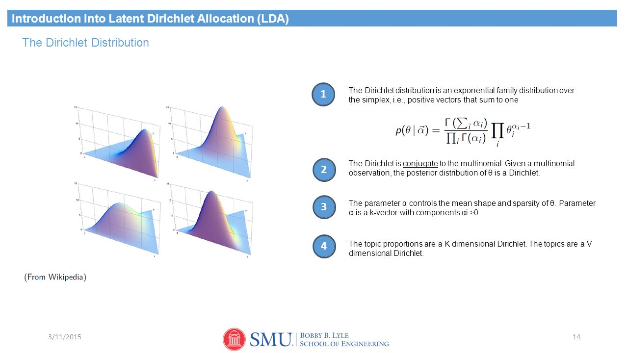 Introduction into Latent Dirichlet Allocation (LDA)