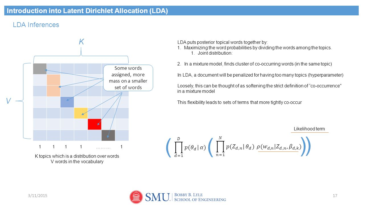 ( ( ( ( K V Introduction into Latent Dirichlet Allocation (LDA)