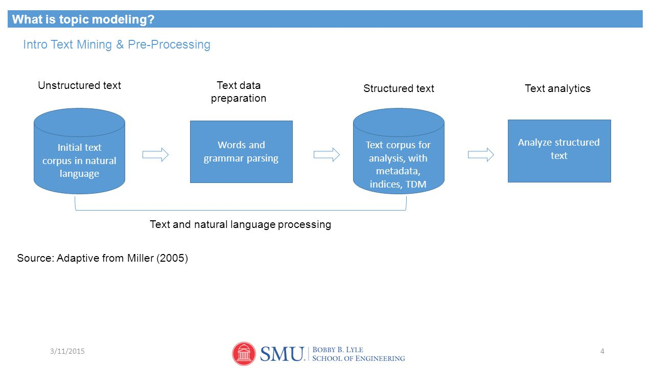 Intro Text Mining & Pre-Processing