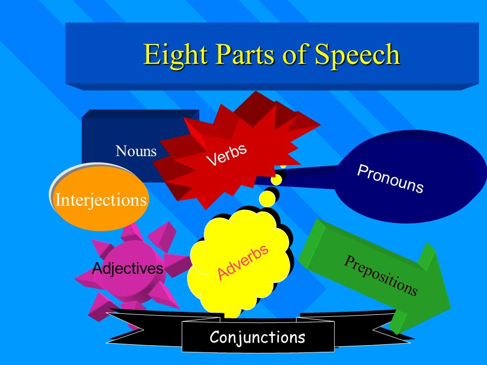 Eight Parts of Speech Interjections Nouns Verbs Pronouns Adverbs