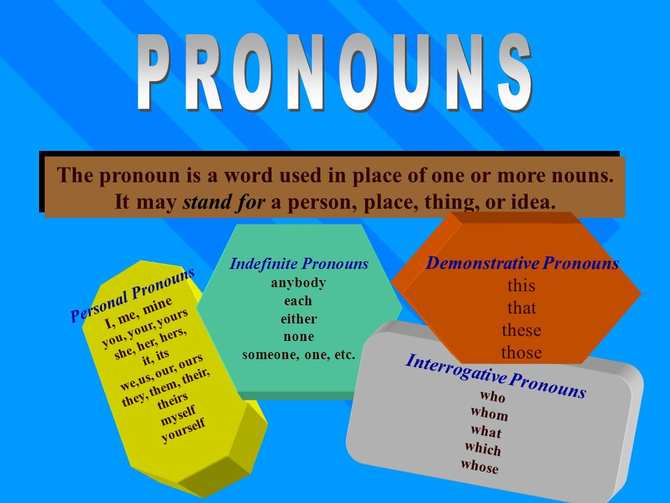 PRONOUNS The pronoun is a word used in place of one or more nouns.