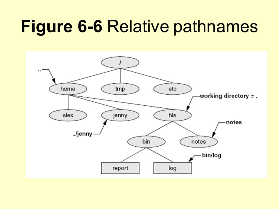Figure 6-6 Relative pathnames