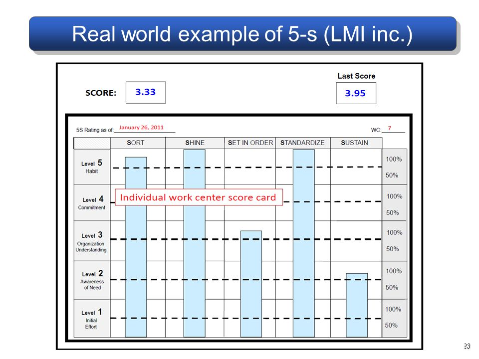 Real world example of 5-s (LMI inc.)