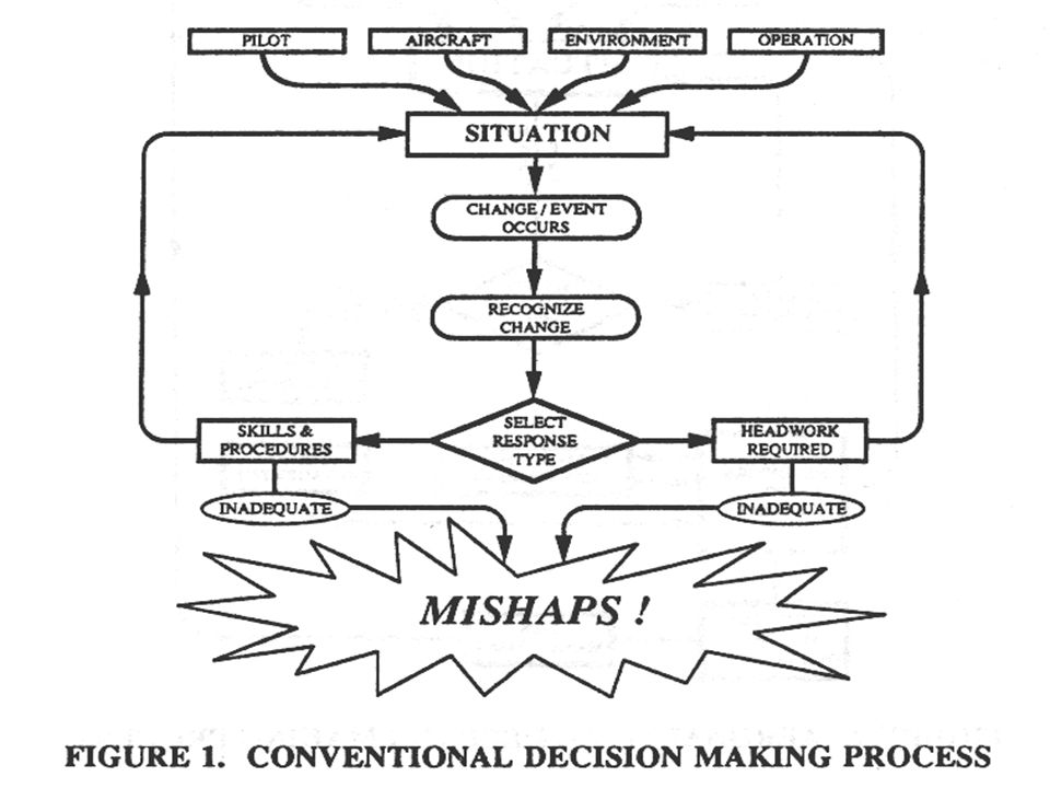 conventional decision making