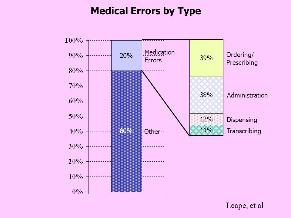 Medical Errors by Type Leape, et al Medication Ordering/ Errors