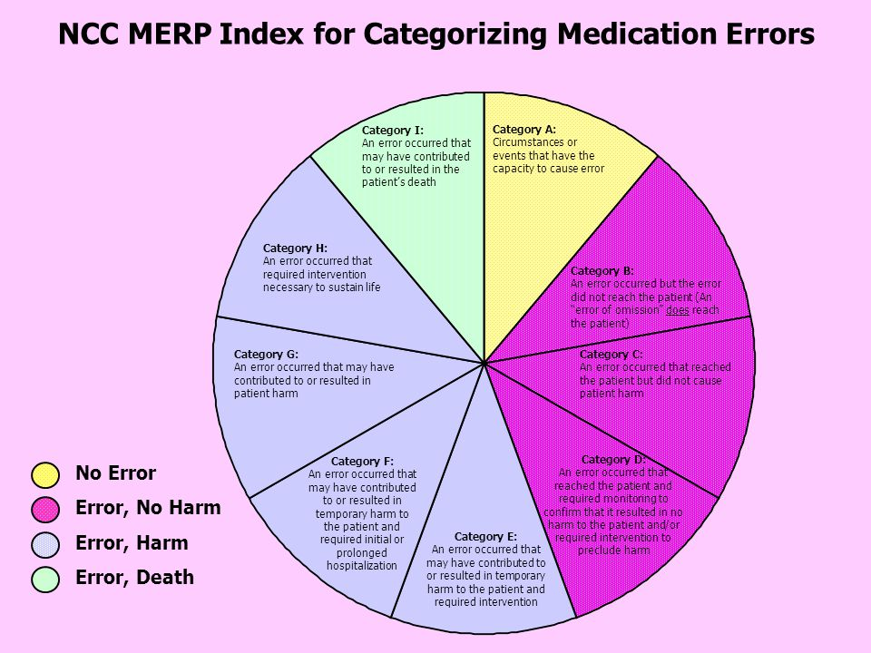 NCC MERP Index for Categorizing Medication Errors