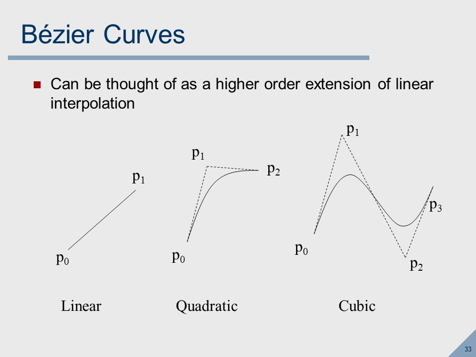Outline for today Inverses of Transforms Curves overview Bézier