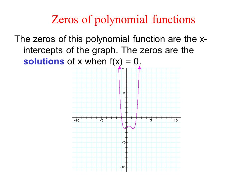 how to find x intercepts of a cubic polynomial
