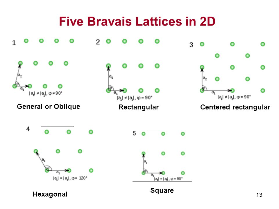 Five Bravais Lattices in 2D