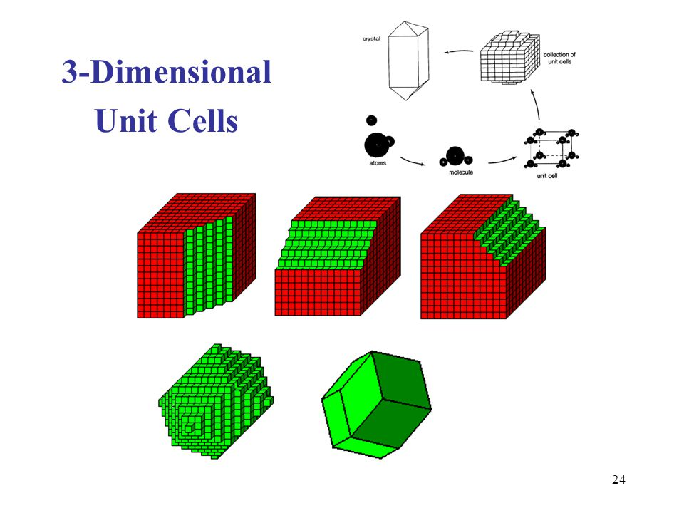 3-Dimensional Unit Cells