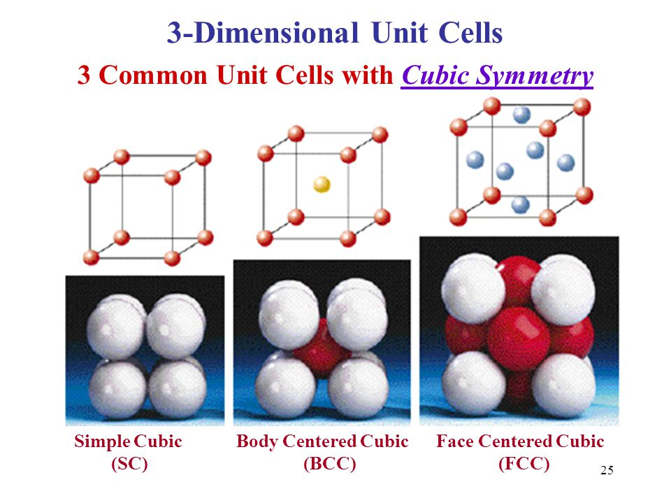 3-Dimensional Unit Cells 3 Common Unit Cells with Cubic Symmetry