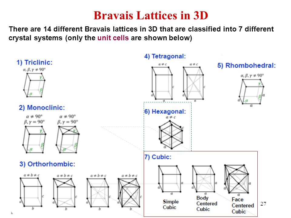Bravais Lattices in 3D