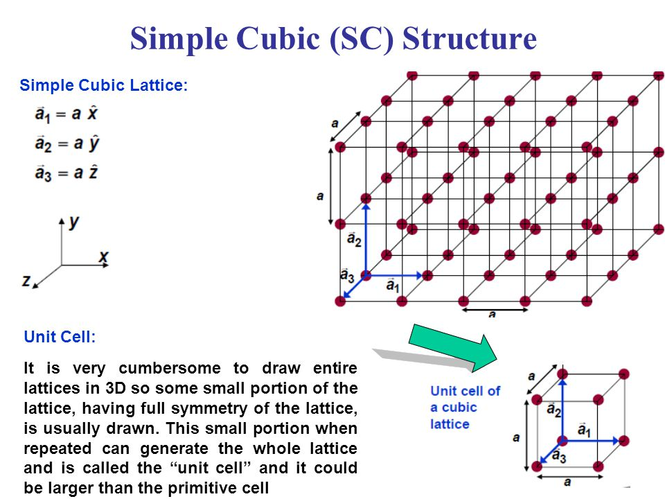 Simple Cubic (SC) Structure
