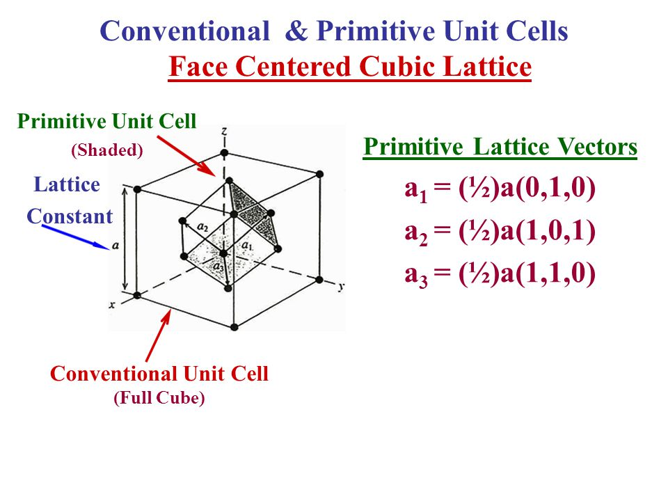 Conventional & Primitive Unit Cells Face Centered Cubic Lattice