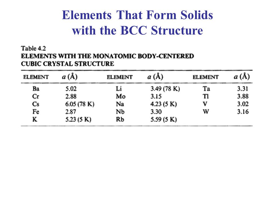 Elements That Form Solids with the BCC Structure