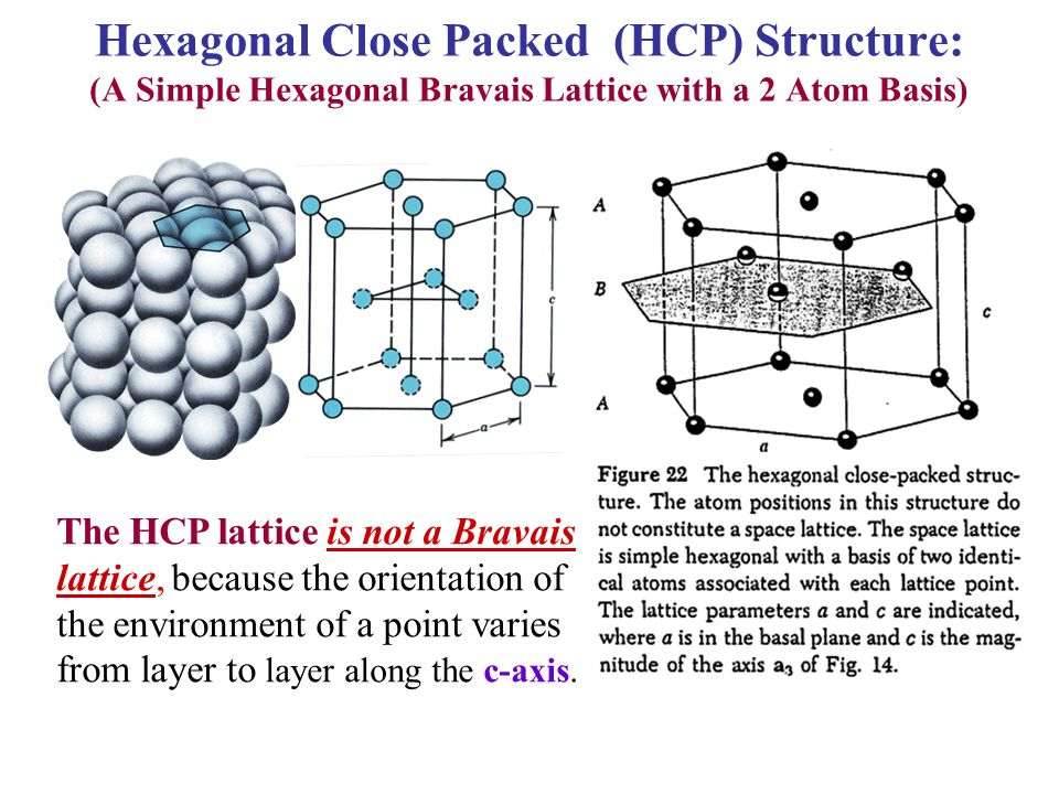 Hexagonal Close Packed (HCP) Structure: (A Simple Hexagonal Bravais Lattice with a 2 Atom Basis)