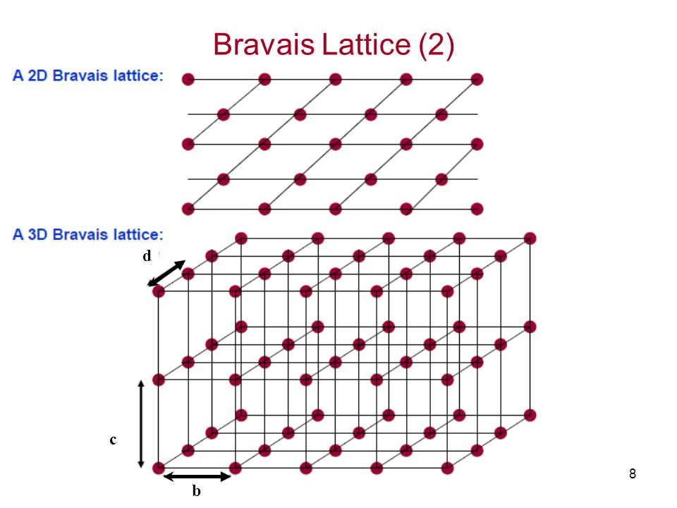 Bravais Lattice (2) d c b