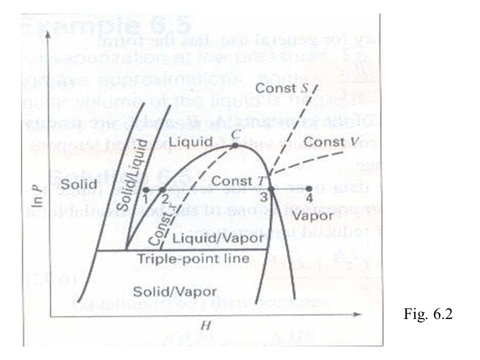 advanced thermodynamics note 5 thermodynamic properties of