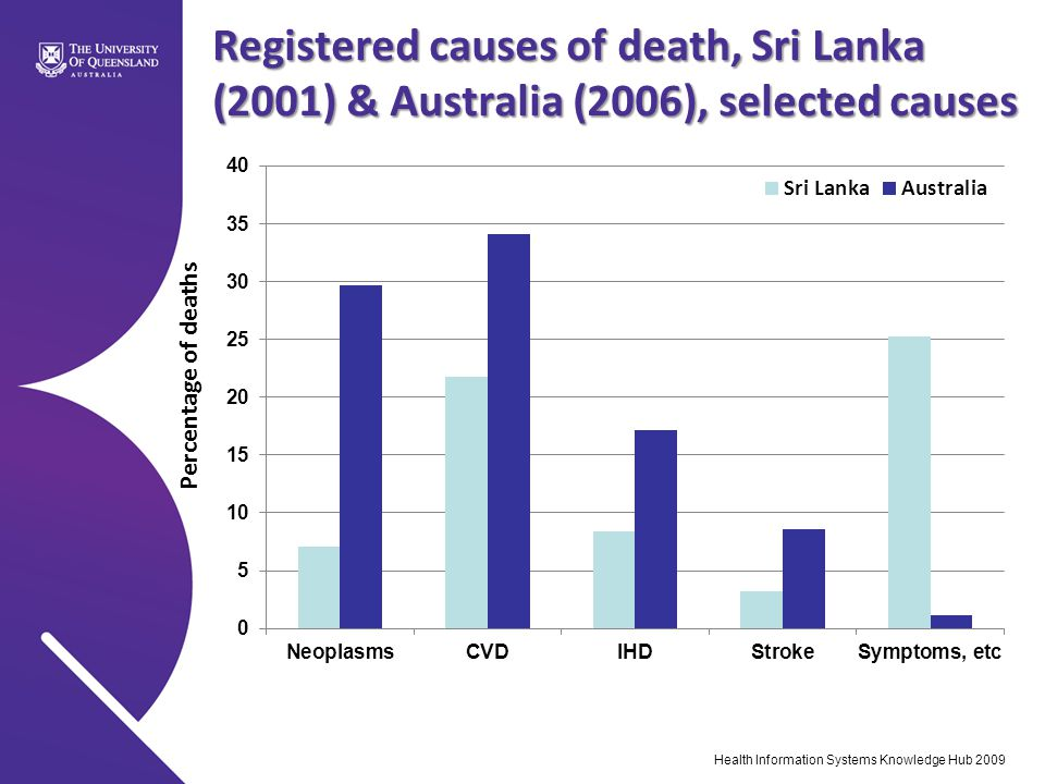 Registered causes of death, Sri Lanka (2001) & Australia (2006), selected causes