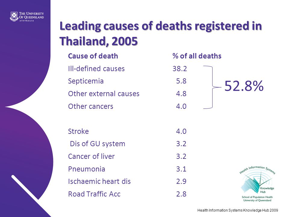 Leading causes of deaths registered in Thailand, 2005