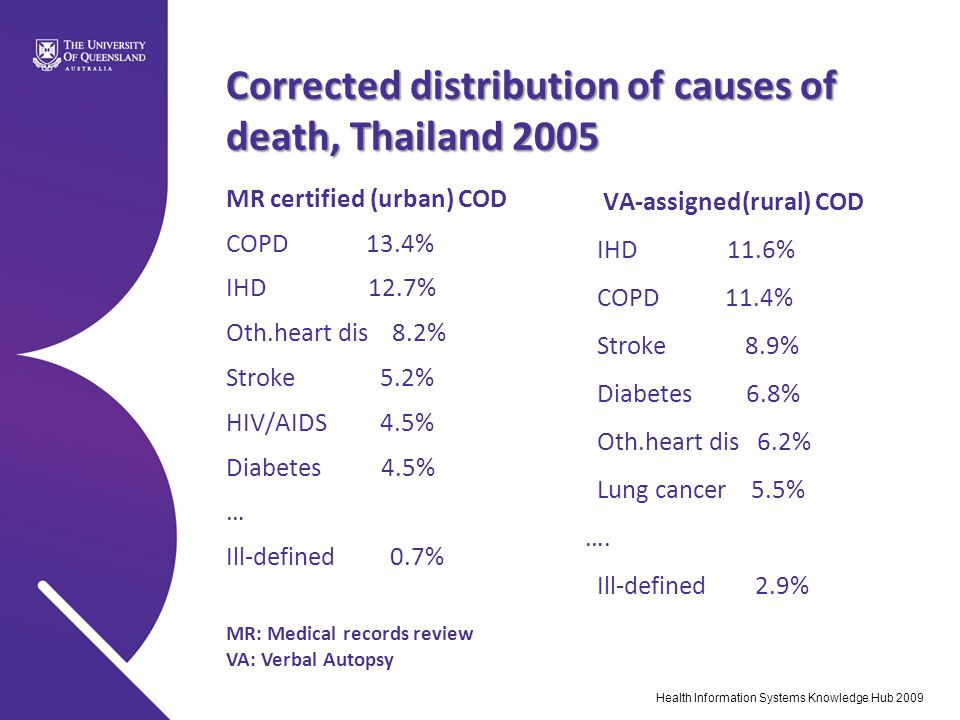 Corrected distribution of causes of death, Thailand 2005