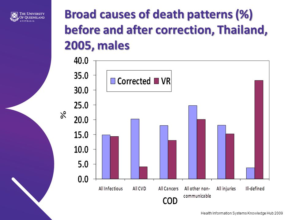 Broad causes of death patterns (%) before and after correction, Thailand, 2005, males