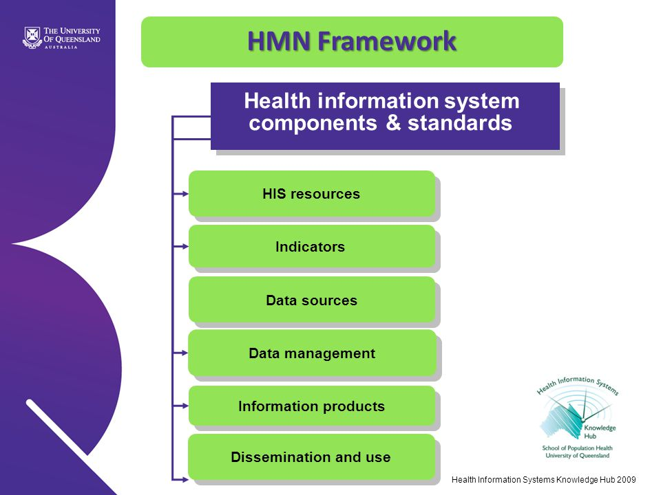 Health information system components & standards