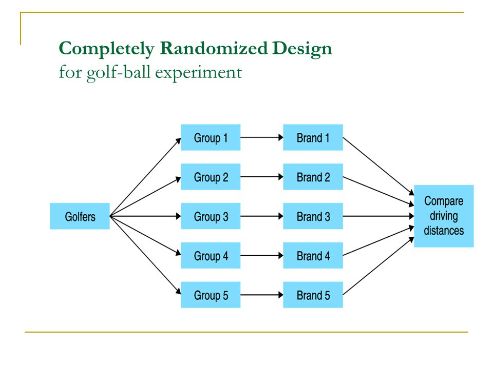 Completely Randomized Design Diagram - Electrical Work Wiring Diagram •