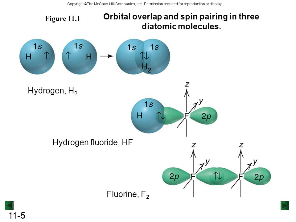 Chapter 11 Theories Of Covalent Bonding Ppt Video Online Download