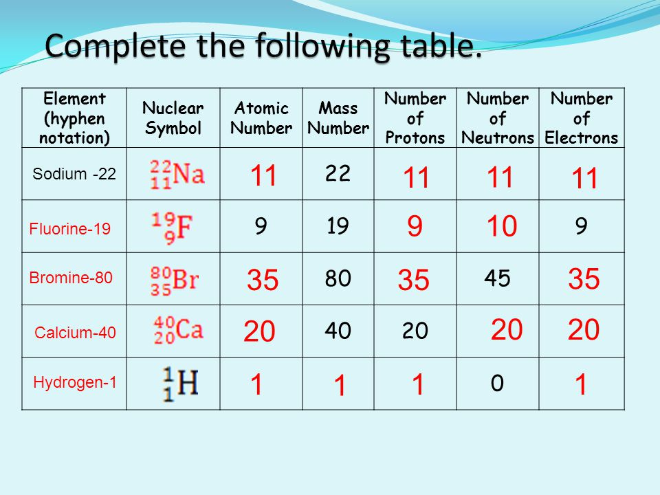 Atoms and nuclear chemistry ppt video online download complete the following table urtaz Gallery