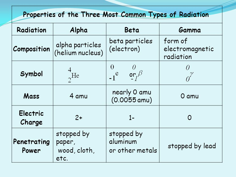Atoms And Nuclear Chemistry Ppt Video Online Download