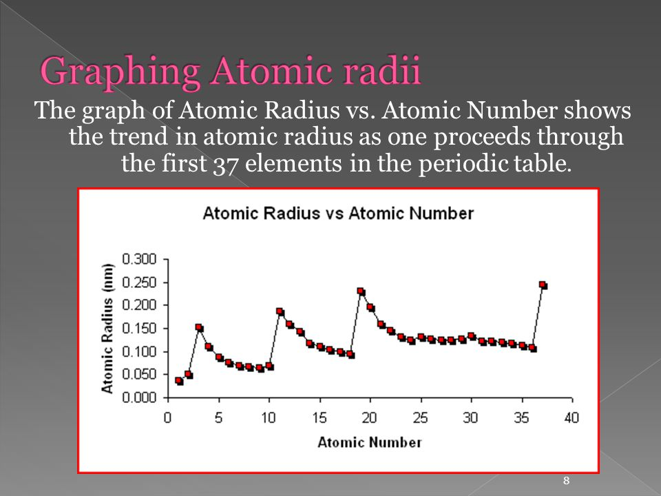 Unit 4 periodicity and nuclear chemistry ppt video online download graphing atomic radii urtaz Images