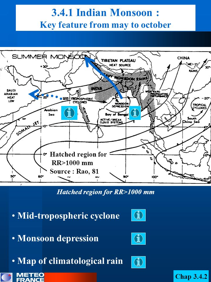3.4.1 Indian Monsoon : Key feature from may to october