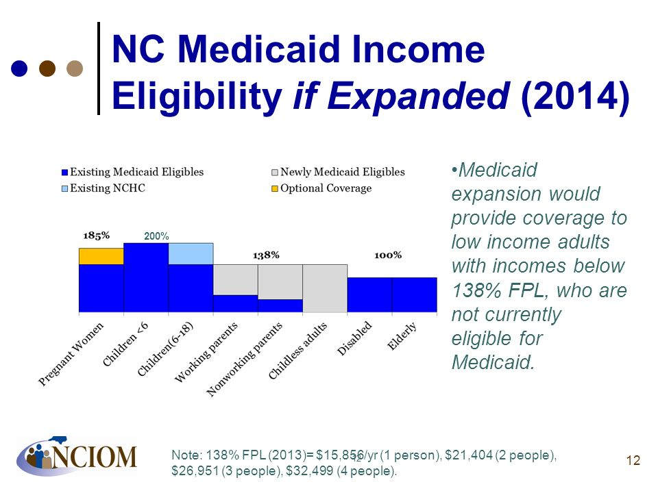 NC Medicaid Income Eligibility if Expanded (2014)