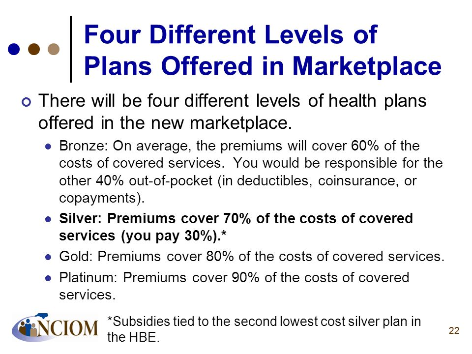 Four Different Levels of Plans Offered in Marketplace