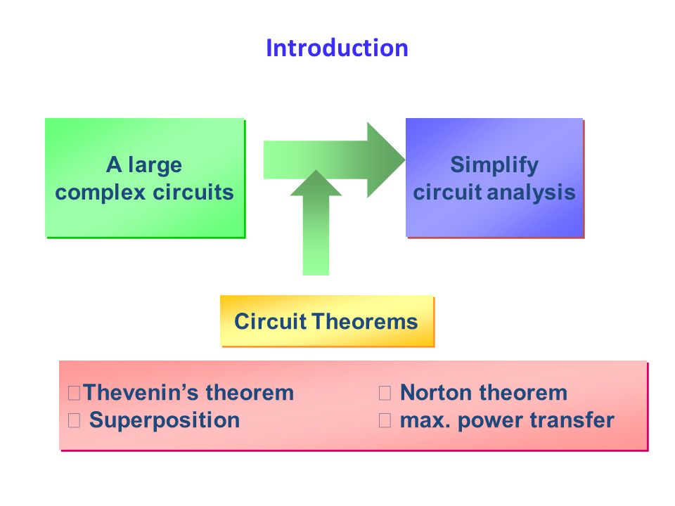 Introduction A large complex circuits Simplify circuit analysis